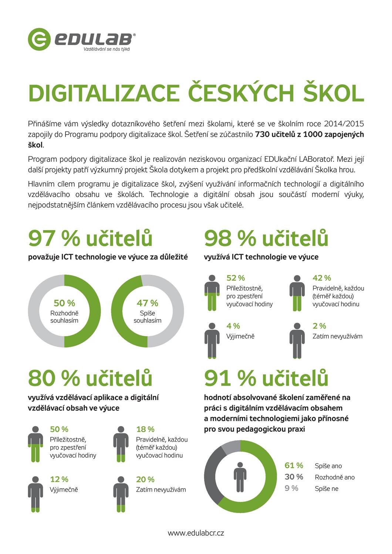 Digitalizace-ceskych-skol-1