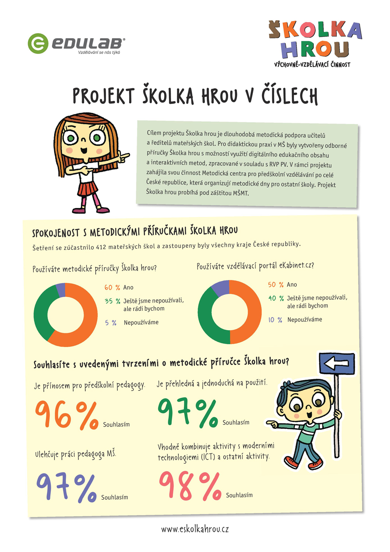 Projekt-Skolka-hrou-v-cislech-1