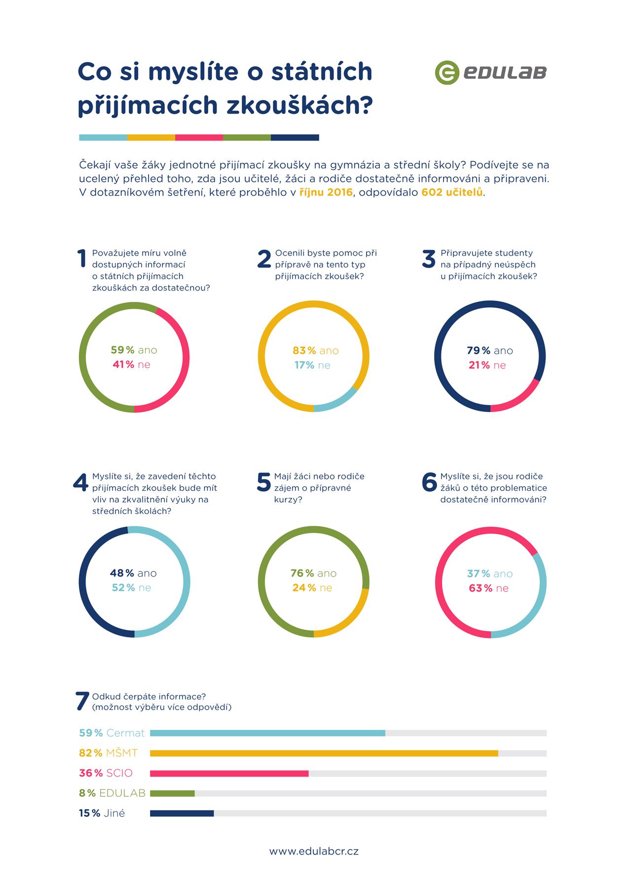 infografika_co_si_myslite_o_statnich_prijimacich_zkouskach
